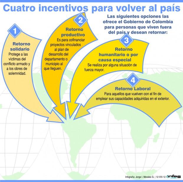 Colombianos En Espa A Aprobados Incentivos Y Disposiciones Para El Retorno De Los Colombianos